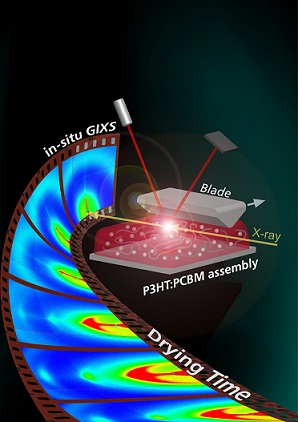 In-sity X-ray diffraction