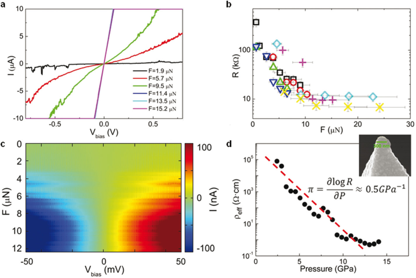 Giant reversible piezoresistance in iridate thin films