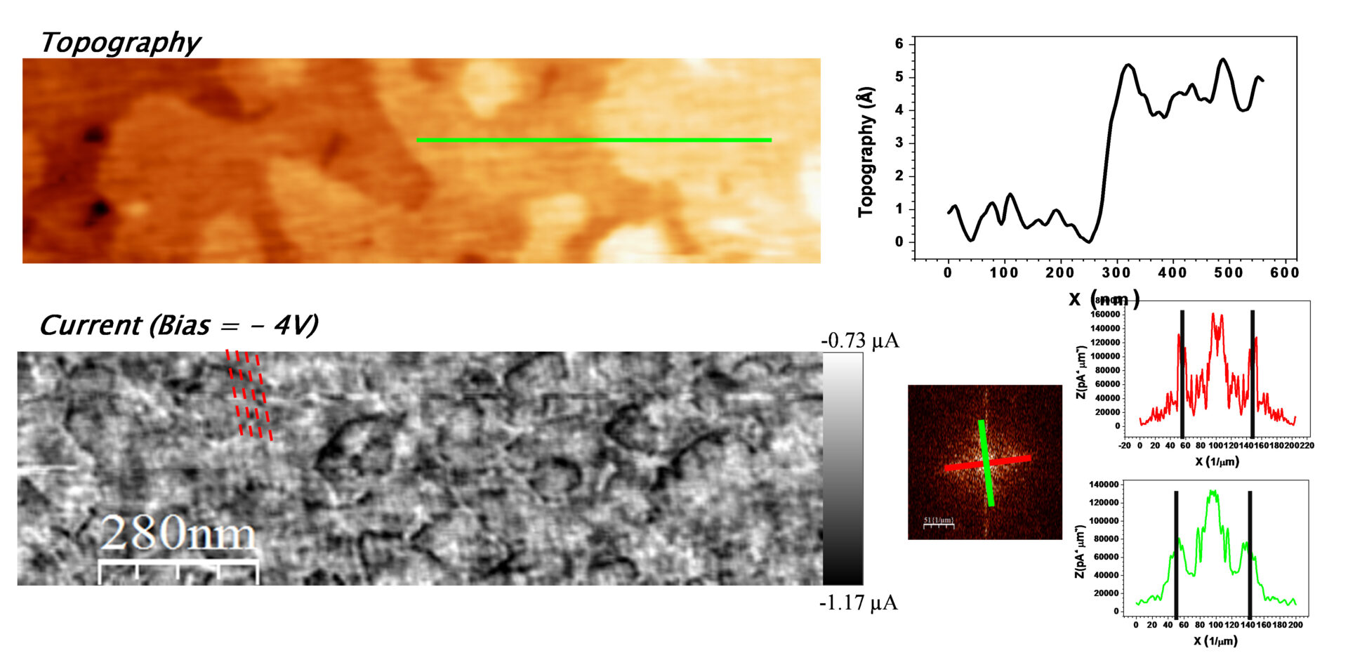 Dislocations in LSMO thin films