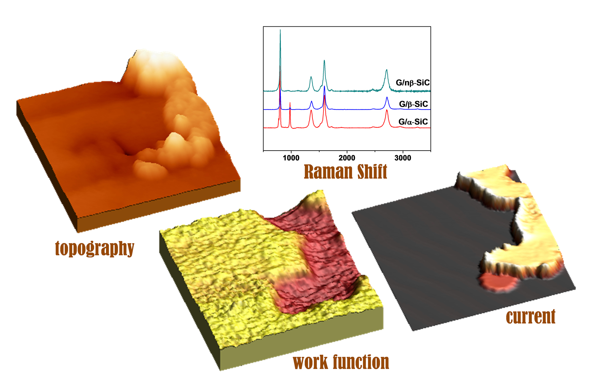 Tribological and electronic surface properties of Graphene/SiC composites