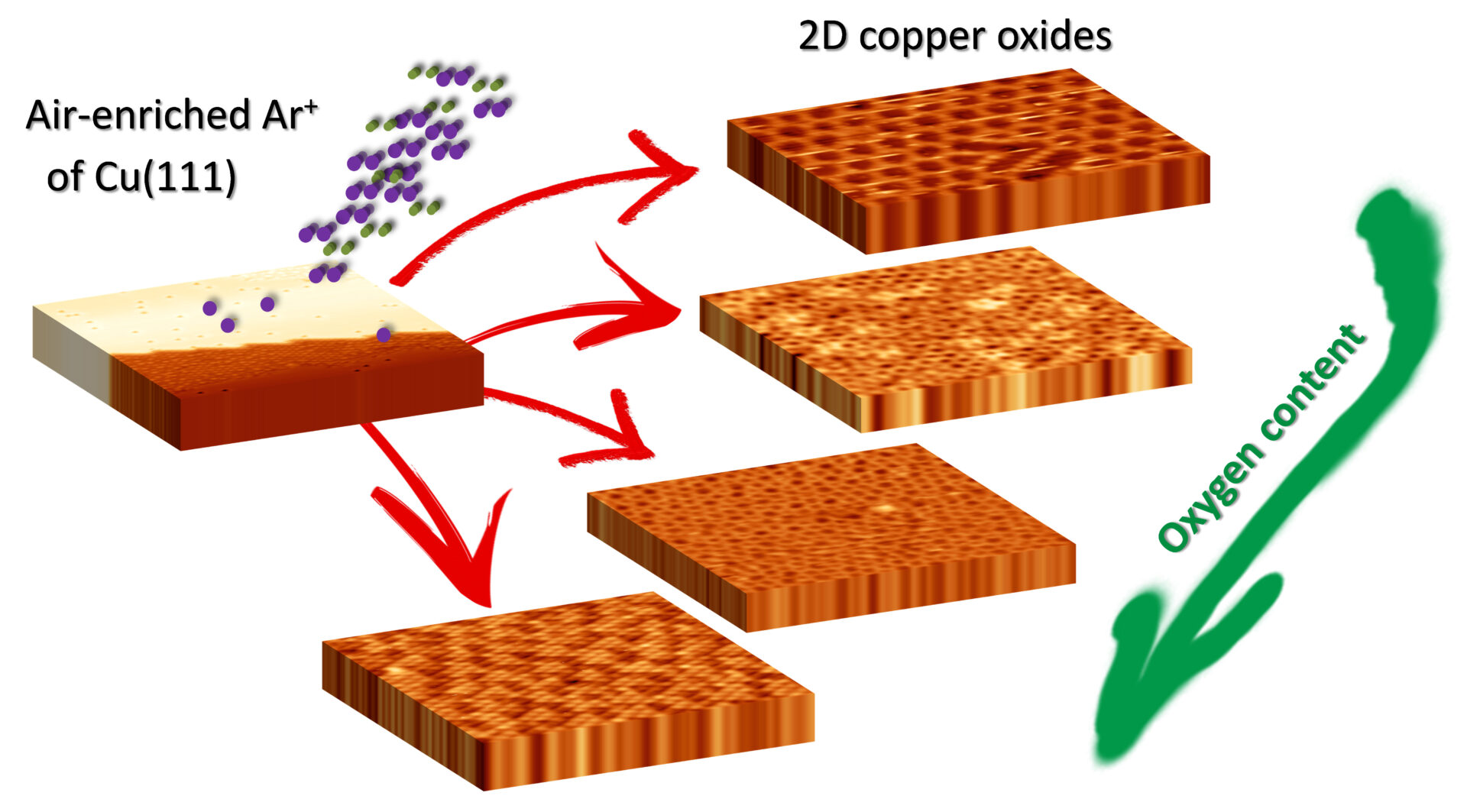 copper-oxidation