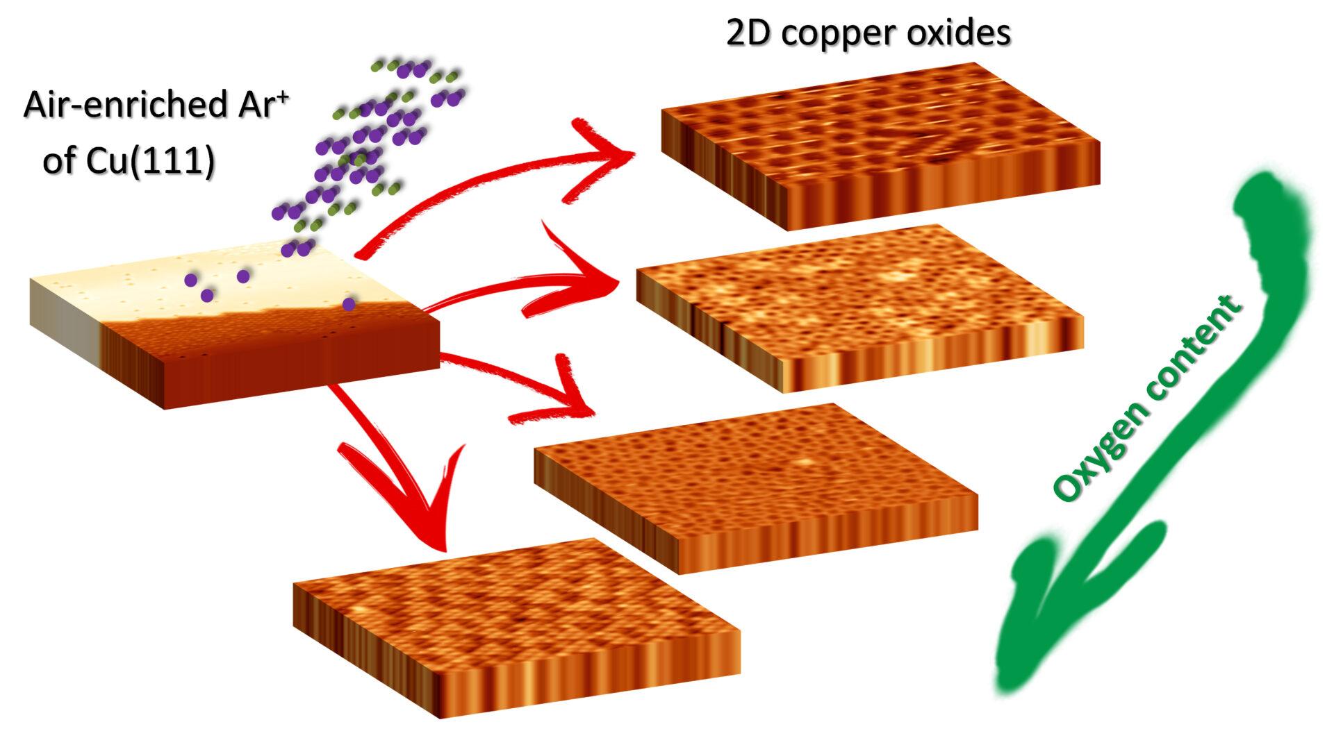 copper-oxidation