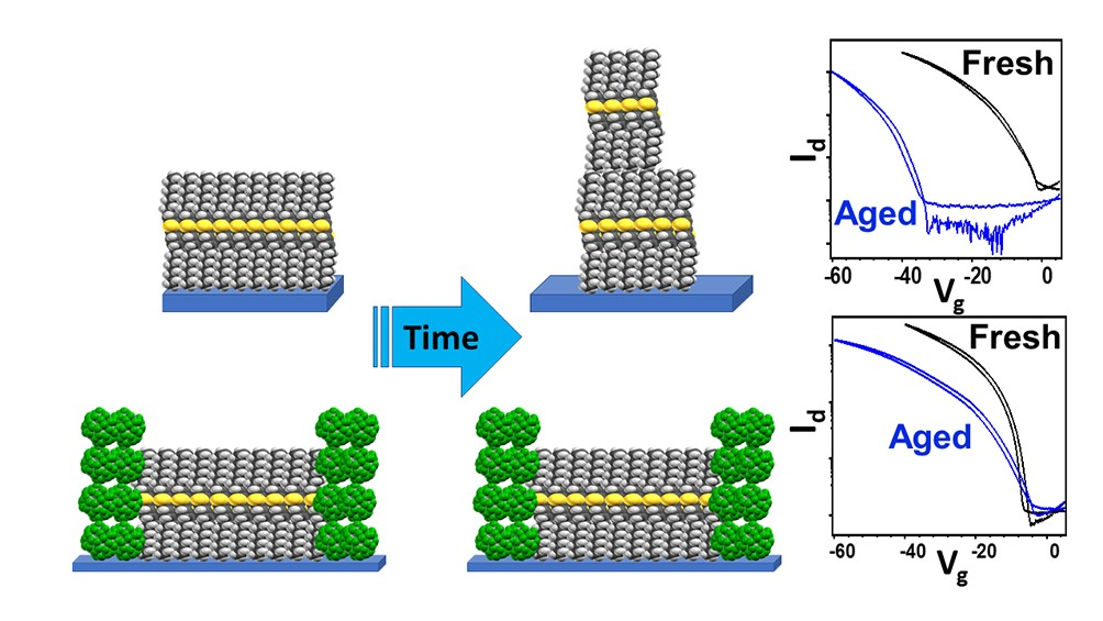 Interfacial dopin in organic semiconductors